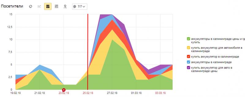 график посещаемости по поисковым запросам