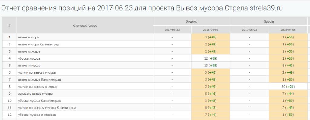 Позиции в поисковой выдаче strela39.ru