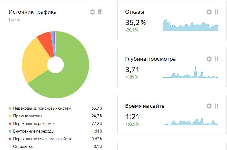 Метрика Яндекса