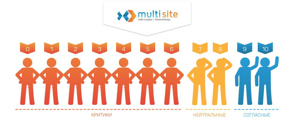 Картинка группирования клиентов