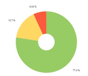 мобильный трафик стройматериалы 27.06.2015-26.06.2016