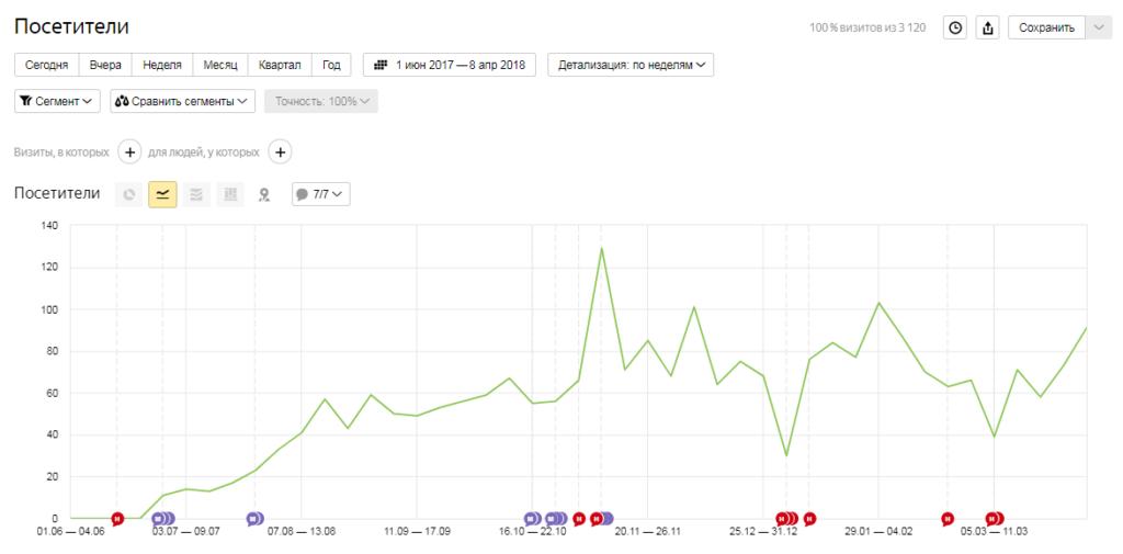 Количество посетителей strela39.ru
