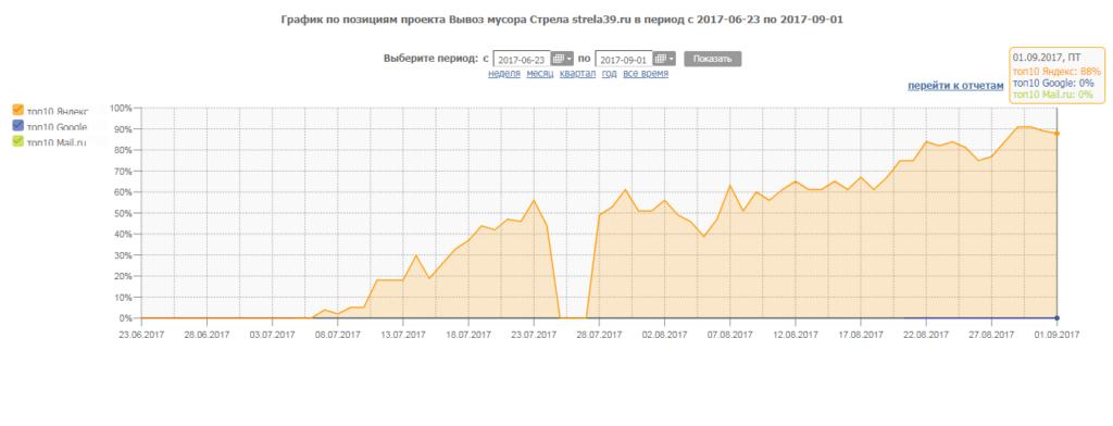 График позиций strela39.ru