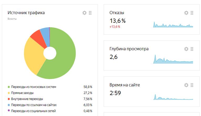 Поведенческие факторы strela39.ru