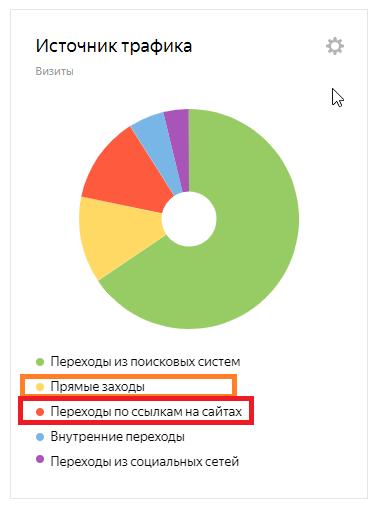 источники трафика- диаграмма