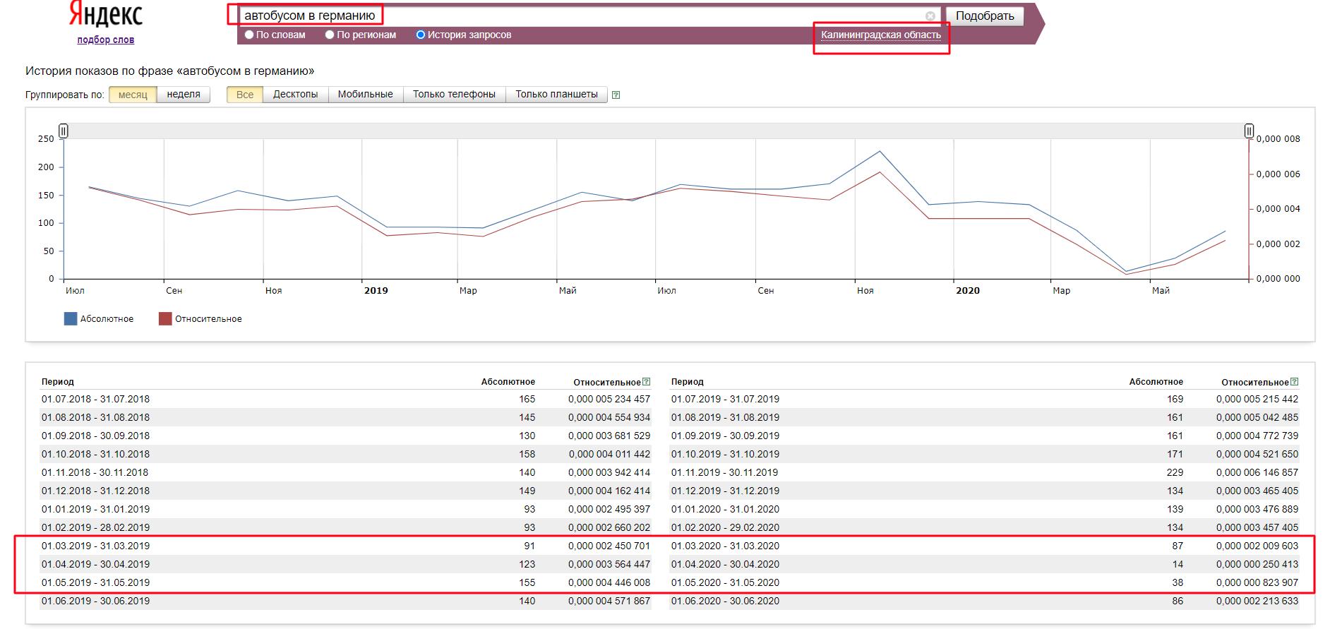 фото изменение частотности запросов
