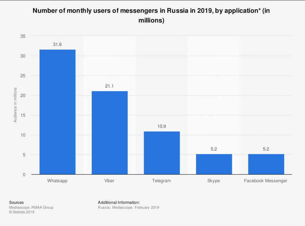 фото Число пользователей интернет-мессенджеров