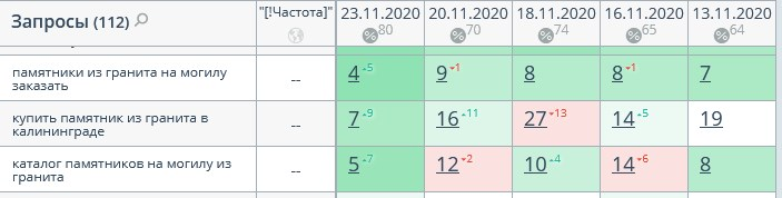 позиции сайта - в ТОП10